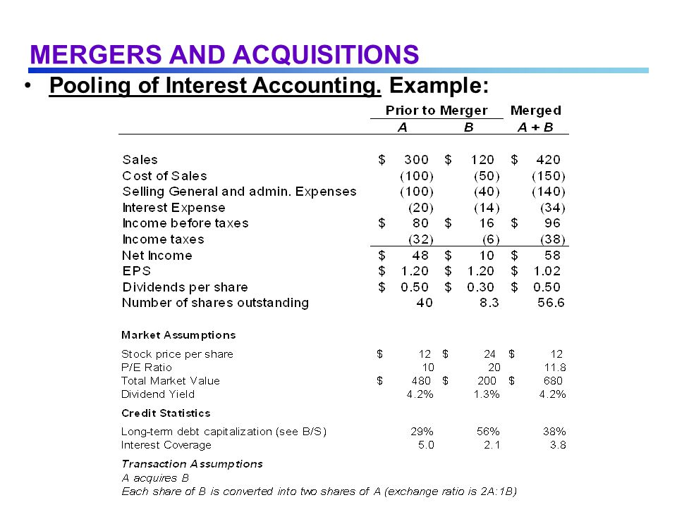 Pooling of Interest Accounting. Example: MERGERS AND ACQUISITIONS
