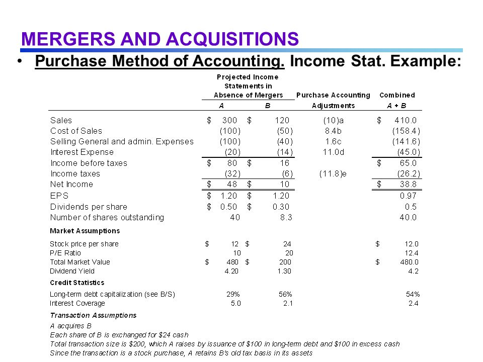 Purchase Method of Accounting. Income Stat. Example: MERGERS AND ACQUISITIONS
