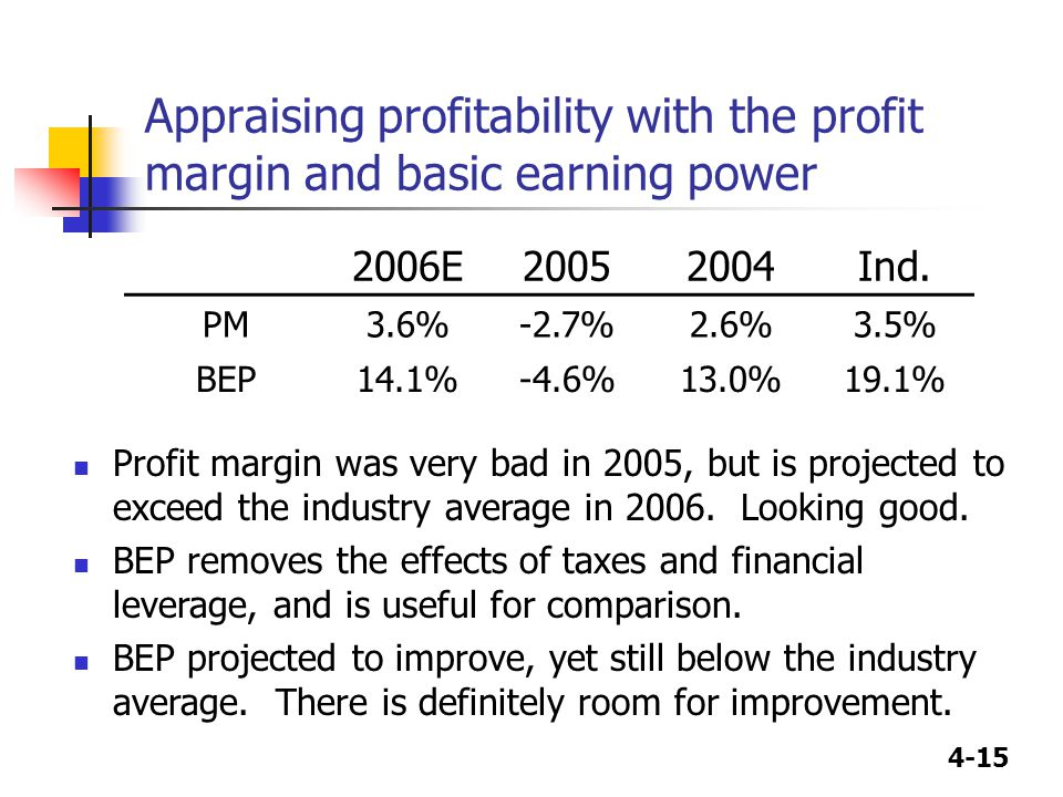 4-15 Appraising profitability with the profit margin and basic earning power 2006E20052004Ind.