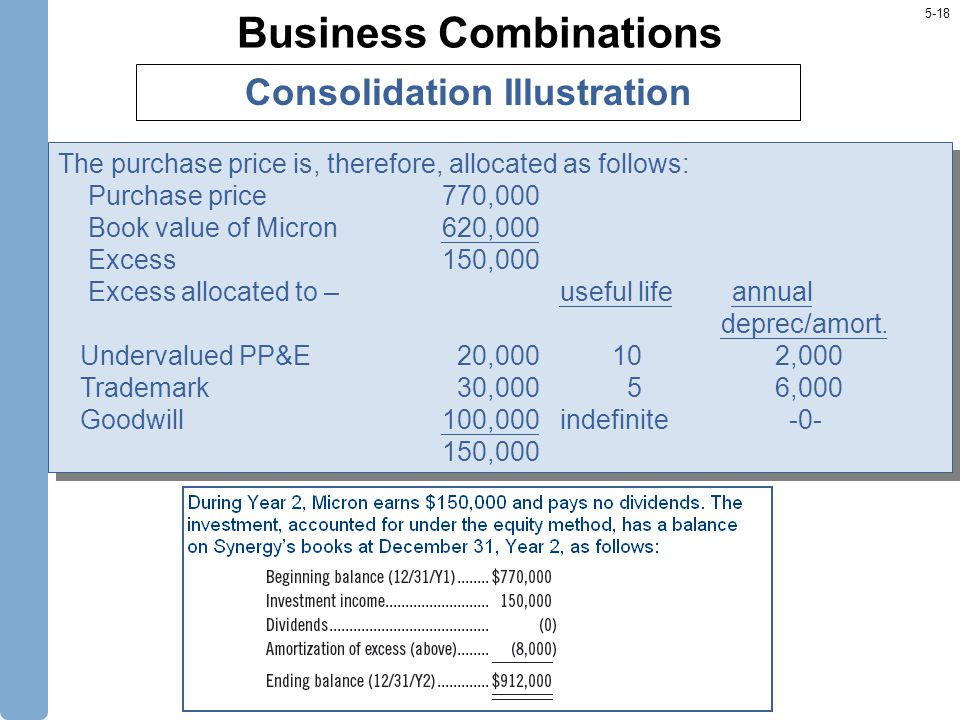 5-18 Business Combinations The purchase price is, therefore, allocated as follows: Purchase price770,000 Book value of Micron620,000 Excess150,000 Excess allocated to – useful life annual deprec/amort.