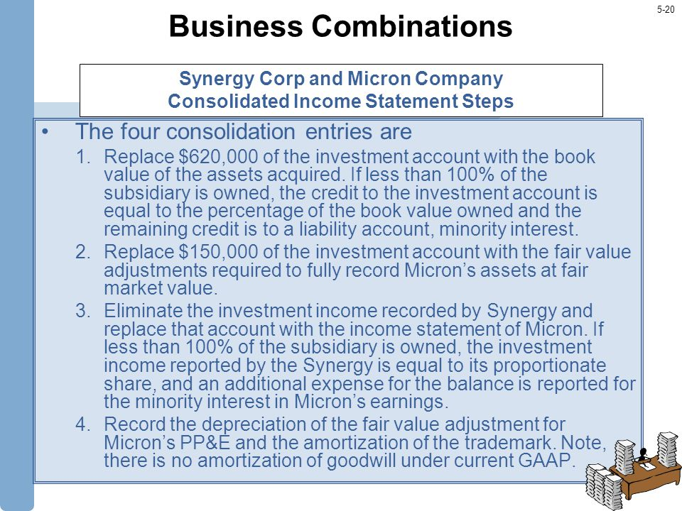 5-20 Business Combinations The four consolidation entries are 1.Replace $620,000 of the investment account with the book value of the assets acquired.
