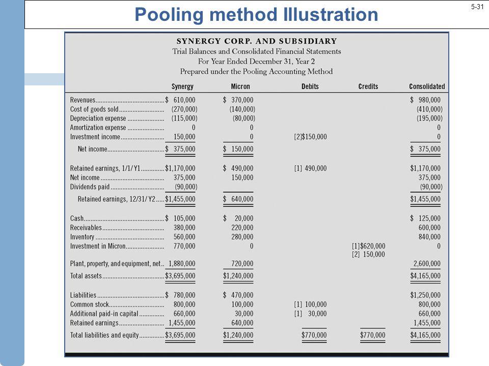 5-31 Pooling method Illustration 5-31