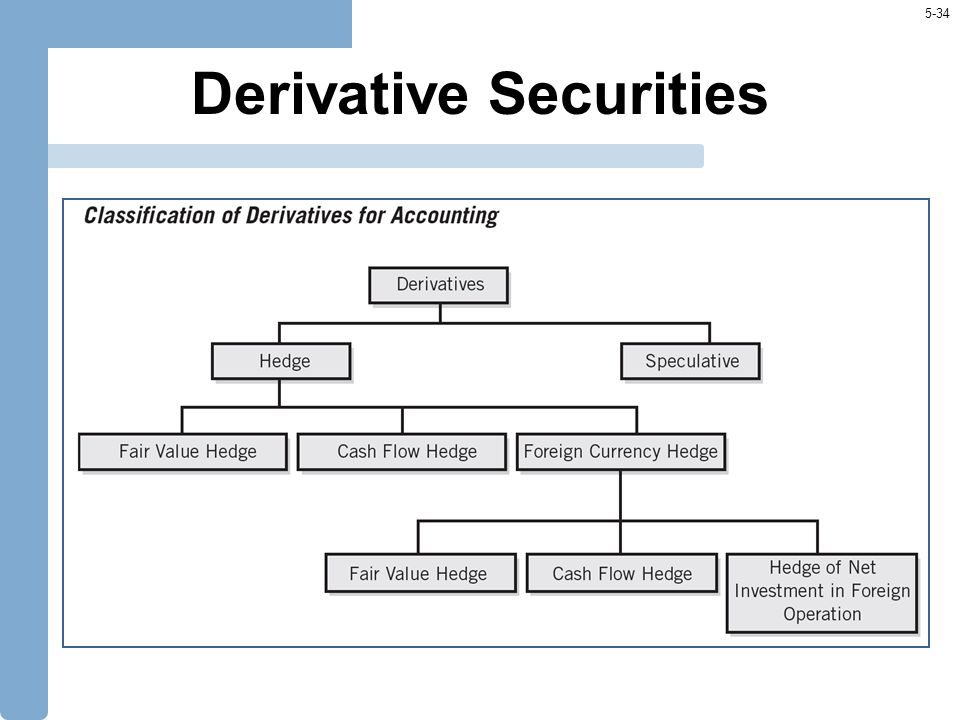 5-34 Derivative Securities