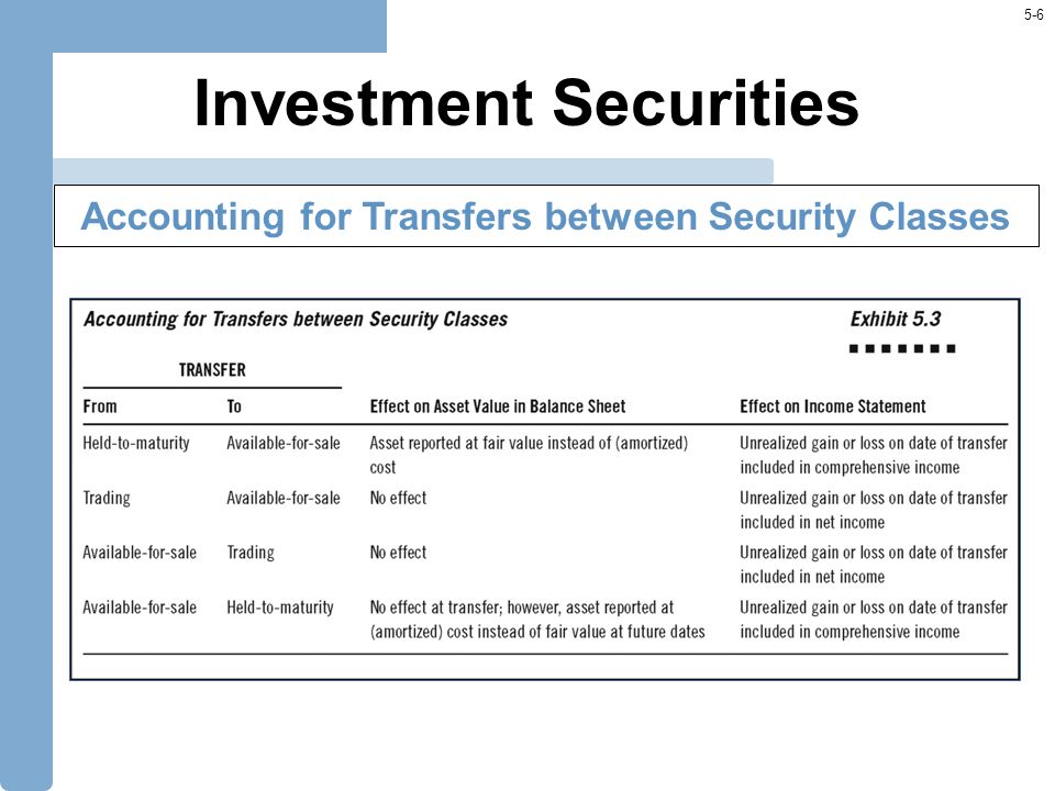 5-37 Identify Objectives for Using Derivatives Risk Exposure and Effectiveness of Hedging Strategies Transaction Specific versus Companywide Risk Exposure Inclusion in Operating or Nonoperating Income Derivative Securities Analysis of Derivatives