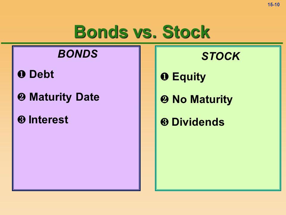 15-9 BONDS ¶ Debt · Maturity Date STOCK ¶ Equity · No Maturity Bonds vs. Stock