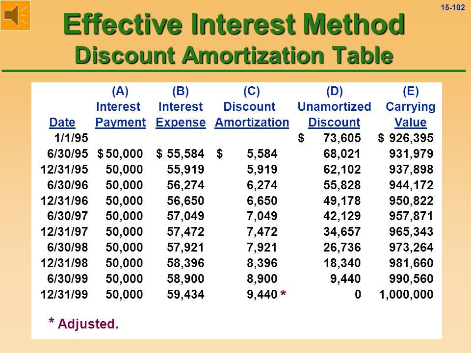 15-101 Effective Interest Method Discount Amortization Table A: $1,000,000 × 10% × ½ = $50,000 B: $931,979 × 6% = $55,919 C: $55,919 - $50,000 = $5,919 D: $68,021 - $5,919 = $62,102 E: $1,000,000 - $62,102 = $937,898 (A)(B)(C)(D)(E) Interest DiscountUnamortizedCarrying DatePaymentExpenseAmortizationDiscountValue 1/1/9573,605$ 926,395$ 6/30/9550,000$ 55,584$ 5,584$ 68,021 931,979 12/31/9550,000 55,919 5,919 62,102 937,898