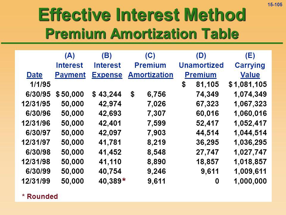 15-104 (A)(B)(C)(D)(E) Interest PremiumUnamortizedCarrying DatePaymentExpenseAmortizationPremiumValue A: $1,000,000 × 10% × ½ = $50,000 B: $1,074,349 × 4% = $42,974 C: $50,000 - $42,974 = $7,026 D: $74,349 - $7,026 = $67,323 E: $1,000,000 + $67,323 = $1,067,323 1/1/9581,105$ 1,081,105$ 6/30/9550,000$ 43,244$ 6,756$ 74,349 1,074,349 12/31/9550,000 42,974 7,026 67,323 1,067,323 Effective Interest Method Premium Amortization Table