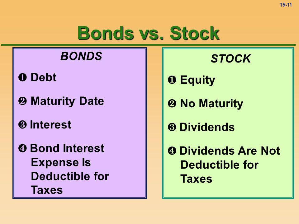 15-10 BONDS ¶ Debt · Maturity Date ¸ Interest STOCK ¶ Equity · No Maturity ¸ Dividends Bonds vs. Stock
