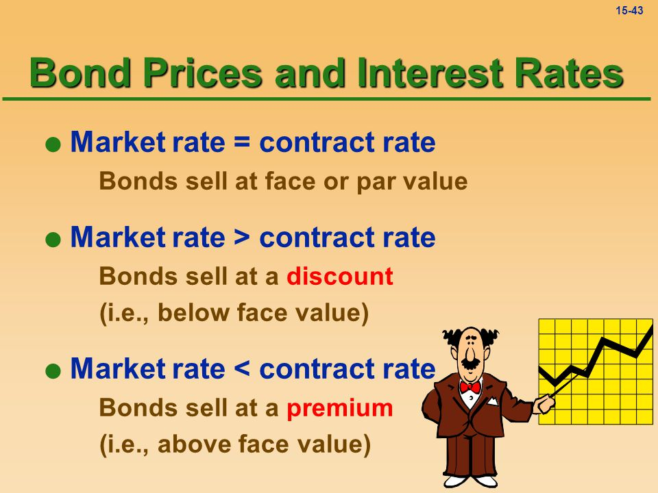 15-42 Interesting Terminology The two sets of interest terms used with bonds are: Market Rate - A/K/A: Effective Rate Yield Rate APR True Rate Compound Rate Contract Rate - A/K/A: Stated Rate Coupon Rate Nominal Rate Face Rate Simple Rate