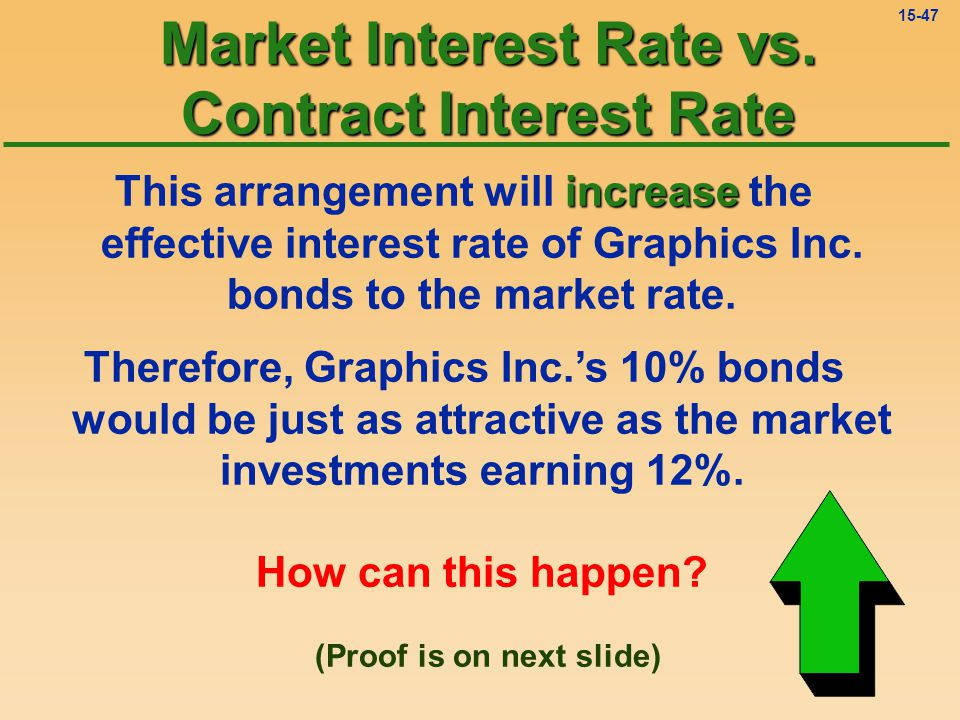 15-46 So, if the bond is paying 10% interest and the market is paying 12% interest, Graphics Inc.