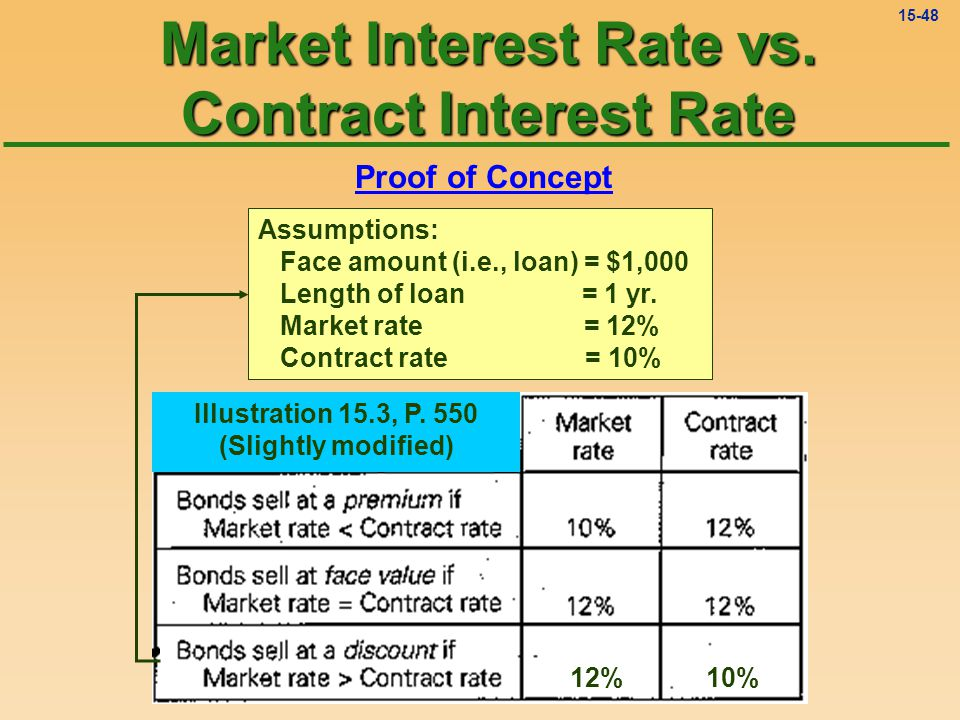 15-47 increase This arrangement will increase the effective interest rate of Graphics Inc.