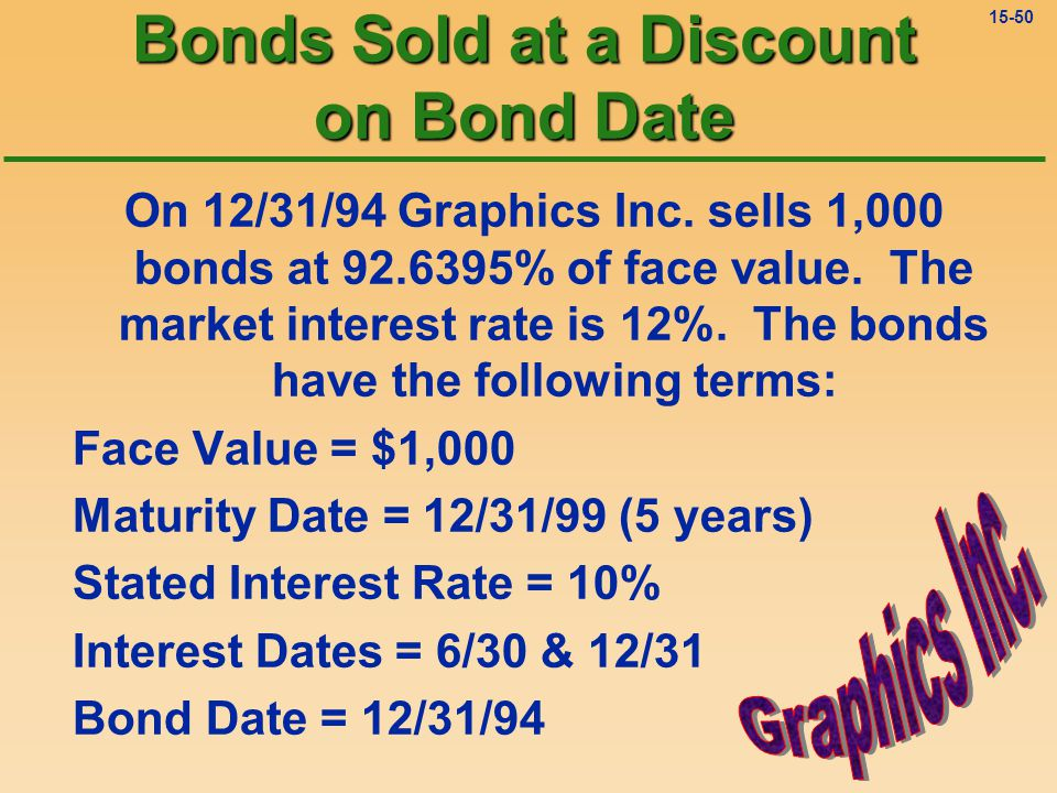 15-49 Market Interest Rate vs.