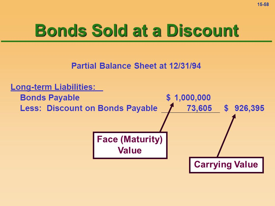 15-57 Discount on Bonds Payable 12-31 bal. 73,605 Bonds Sold at a Discount
