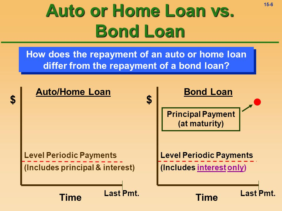 15-5 Other Types of Loans What is the most familiar loan to you Parents Auto Home