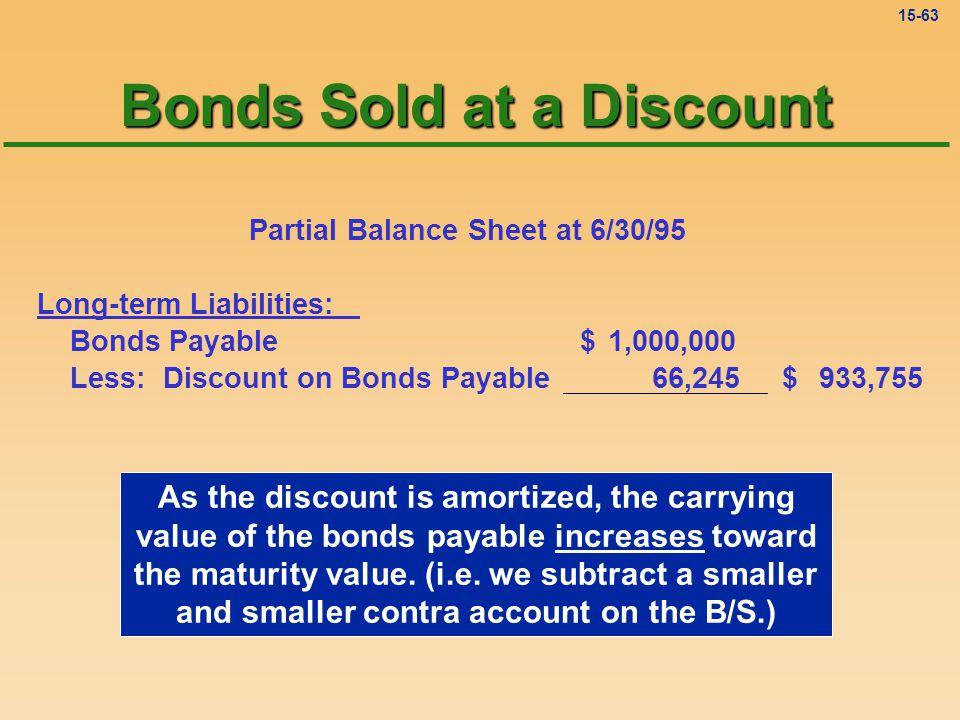 15-62 Discount on Bonds Payable 12-31 bal.