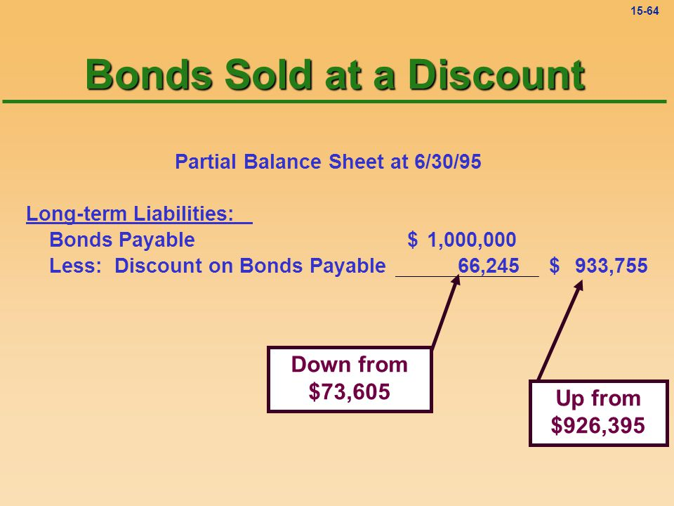 15-63 As the discount is amortized, the carrying value of the bonds payable increases toward the maturity value.