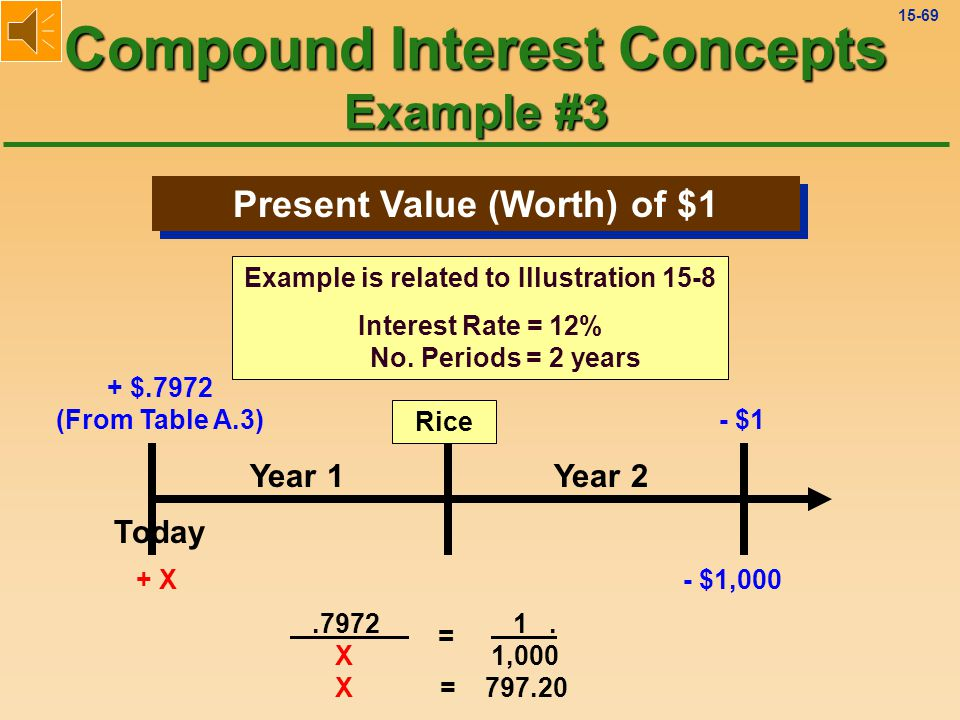 15-68 Present Value (Worth) of $1 Compound Interest Concepts Example #3 Two Perspectives: Text Rice Today Year 1Year 2 Text Today Year 1Year 2 Rice