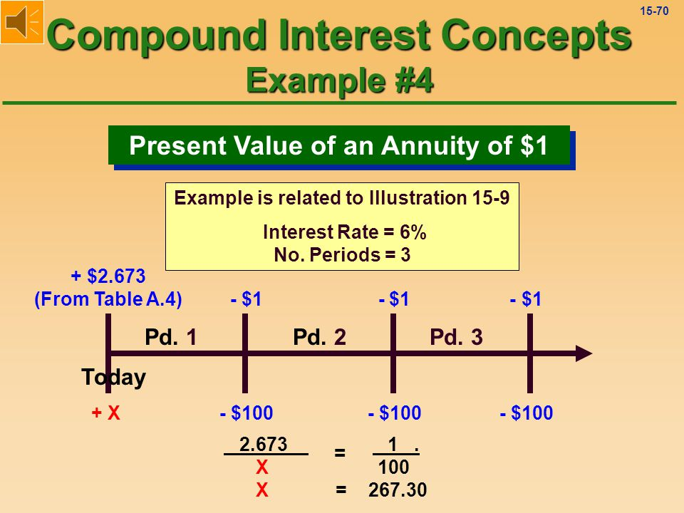 15-69 Present Value (Worth) of $1 Compound Interest Concepts Example #3 Today Year 1Year 2 Rice + .