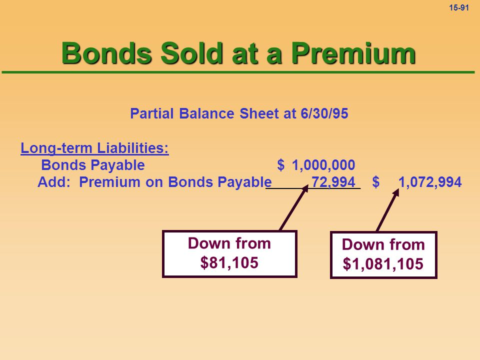 15-90 Premium on Bonds Payable 81,105 Bal. 12-31 6-30 amort. 8,111 72,994 Bal. 6-30 Bonds Sold at a Premium