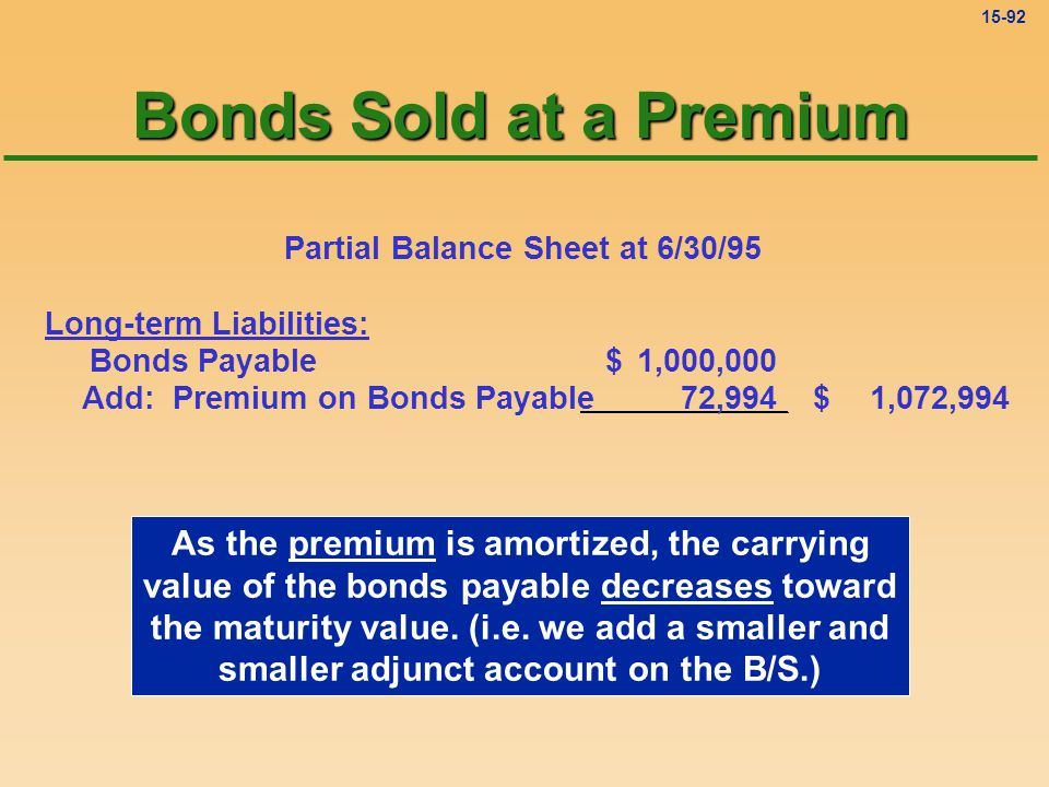 15-91 Partial Balance Sheet at 6/30/95 Long-term Liabilities: Bonds Payable1,000,000$ Add: Premium on Bonds Payable72,994 1,072,994$ Carrying Value Adjunct-liability account Bonds Sold at a Premium Down from $81,105 Down from $1,081,105