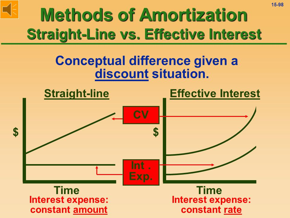 15-97 Conceptual difference given a discount situation.