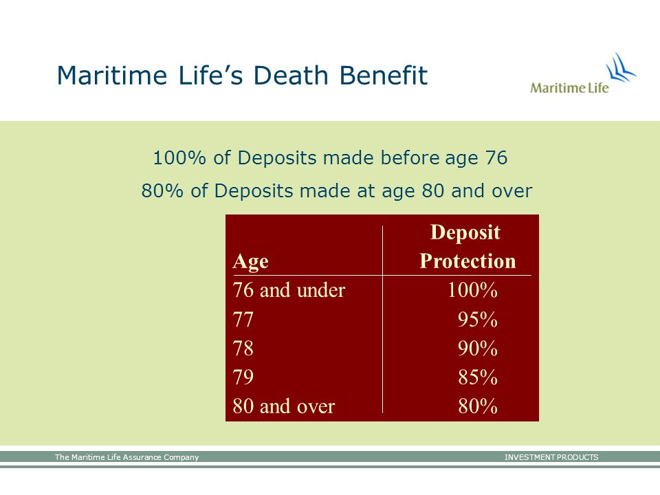 The Maritime Life Assurance Company INVESTMENT PRODUCTS Maritime Life's Death Benefit 100% of Deposits made before age 76 80% of Deposits made at age 80 and over Deposit Age Protection 76 and under 100% 77 95% 78 90% 79 85% 80 and over 80%