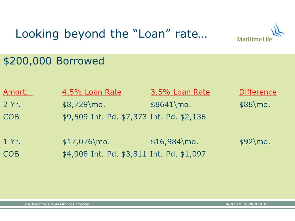 The Maritime Life Assurance Company INVESTMENT PRODUCTS Looking beyond the Loan rate… $200,000 Borrowed Amort.4.5% Loan Rate3.5% Loan RateDifference 2 Yr.$8,729\mo.$8641\mo.$88\mo.