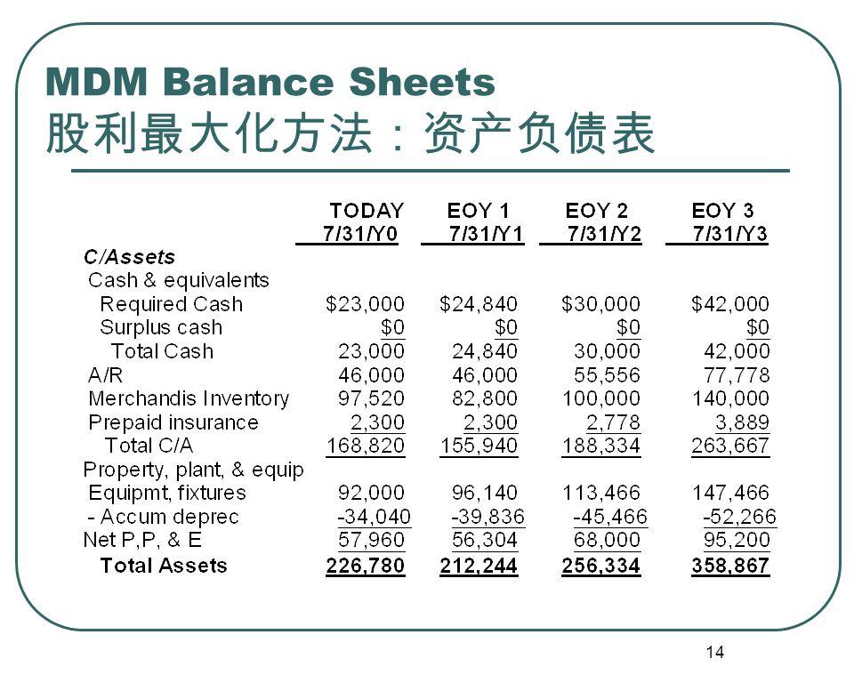 14 MDM Balance Sheets 股利最大化方法:资产负债表