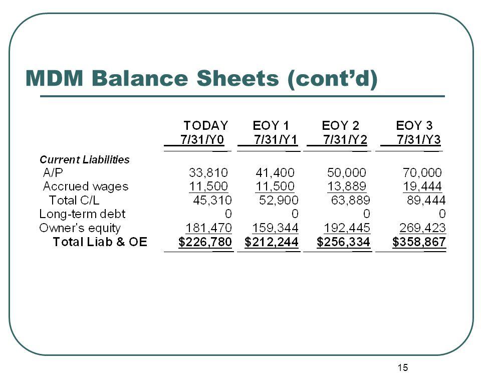 15 MDM Balance Sheets (cont'd)