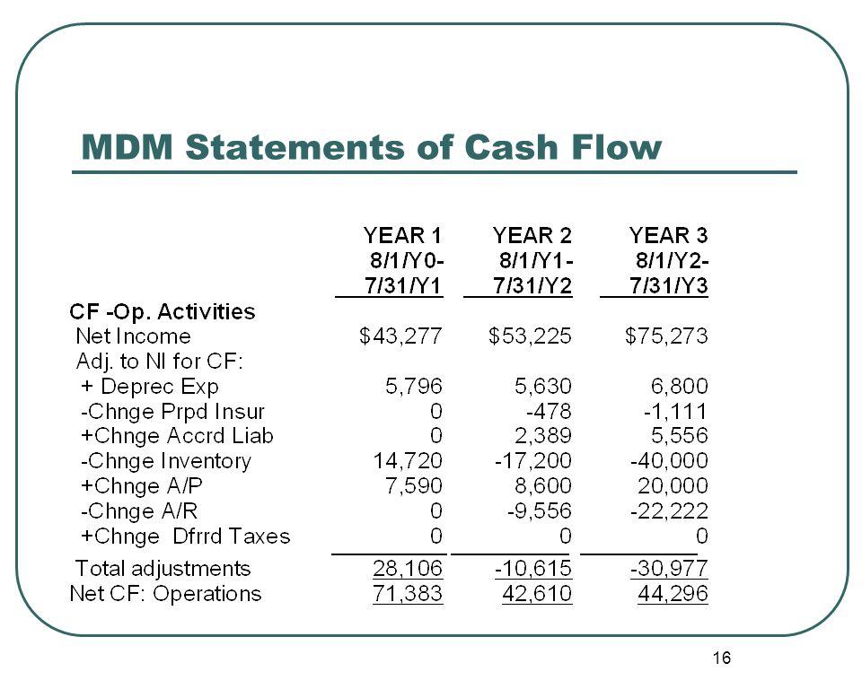 16 MDM Statements of Cash Flow