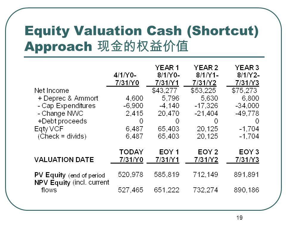 19 Equity Valuation Cash (Shortcut) Approach 现金的权益价值