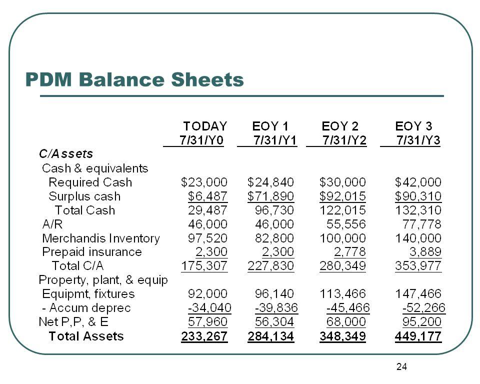 24 PDM Balance Sheets