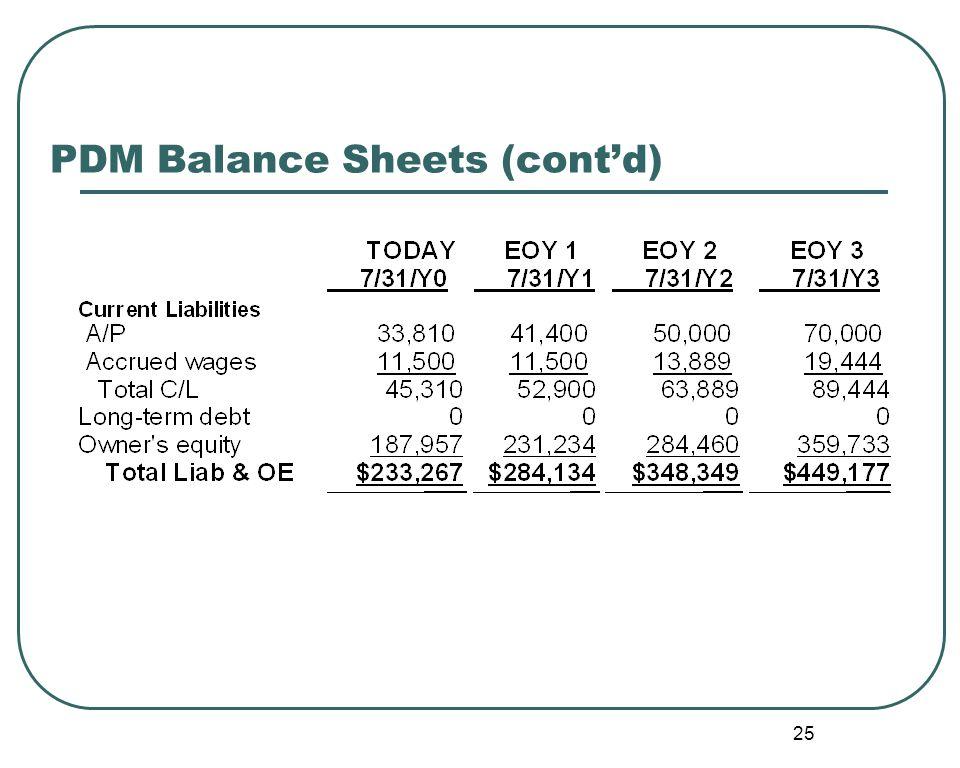 25 PDM Balance Sheets (cont'd)