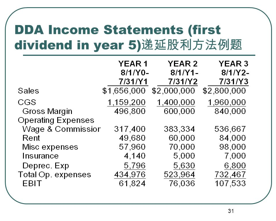31 DDA Income Statements (first dividend in year 5) 递延股利方法例题