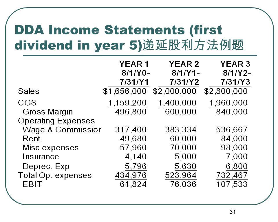 32 DDA Income Statements (Yrs 4 - 6) 递延股利方法例题
