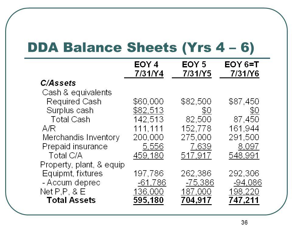 36 DDA Balance Sheets (Yrs 4 – 6)