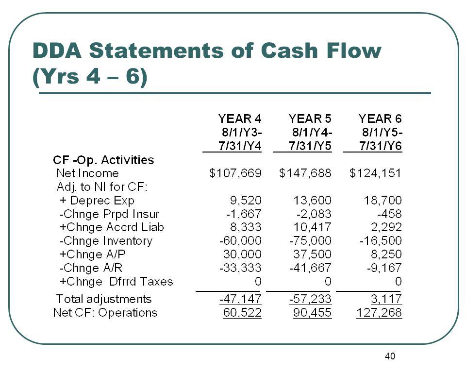 40 DDA Statements of Cash Flow (Yrs 4 – 6)