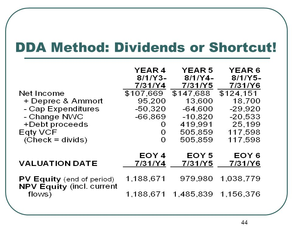 44 DDA Method: Dividends or Shortcut!
