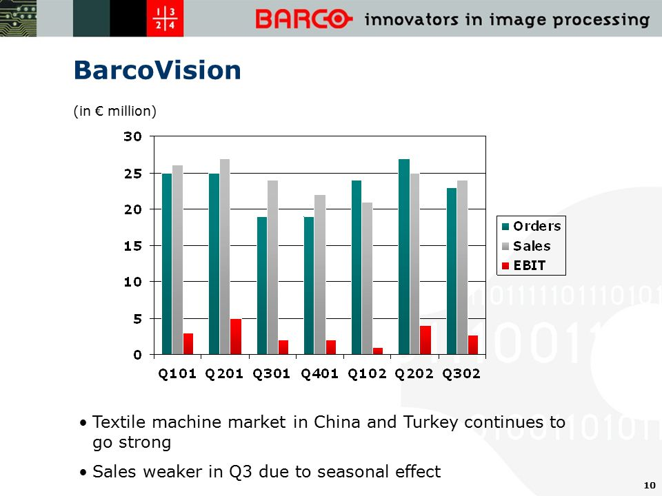 10 BarcoVision Textile machine market in China and Turkey continues to go strong Sales weaker in Q3 due to seasonal effect (in € million)
