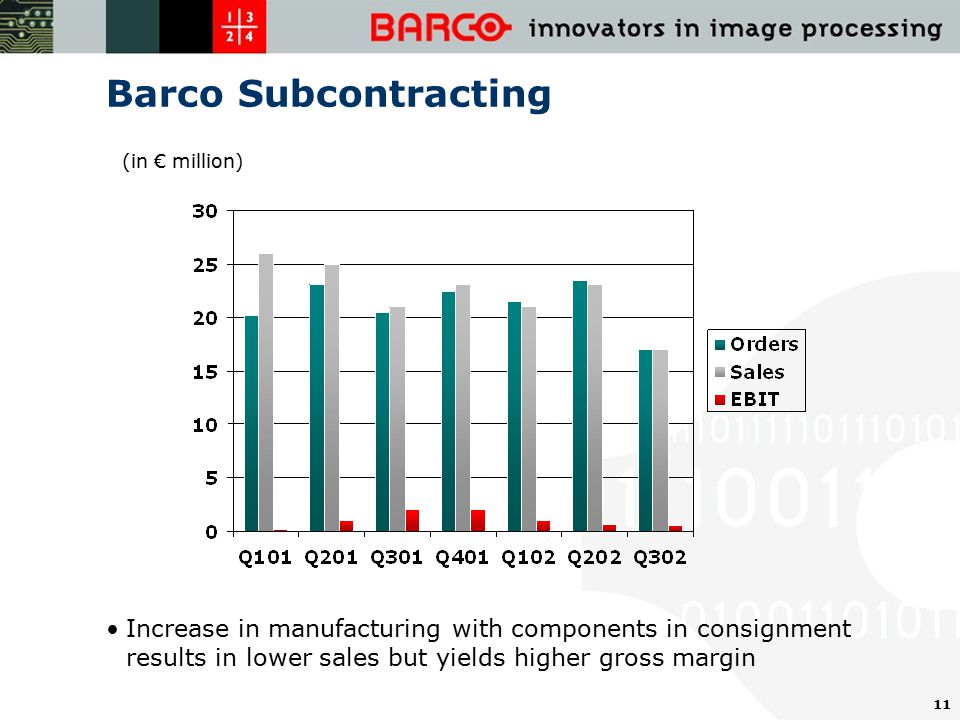 11 Barco Subcontracting Increase in manufacturing with components in consignment results in lower sales but yields higher gross margin (in € million)