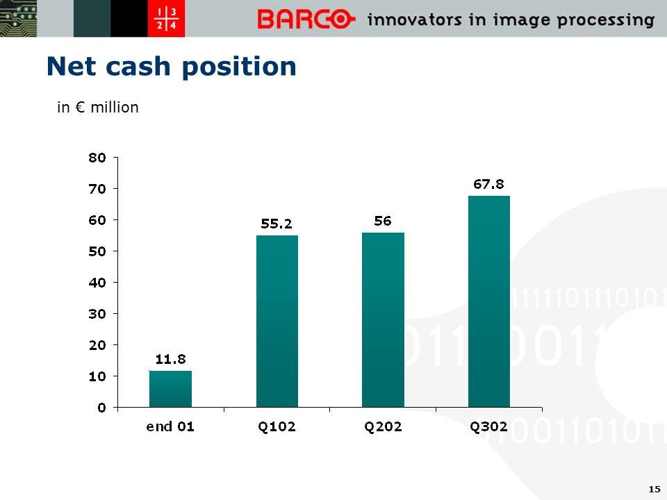 15 Net cash position in € million