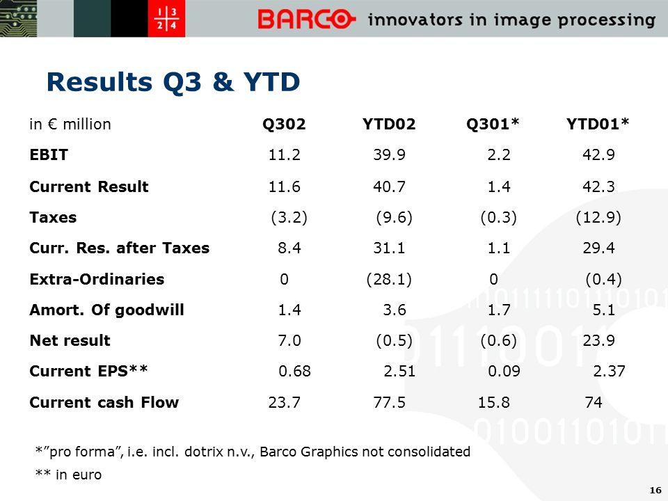16 Results Q3 & YTD in € millionQ302YTD02Q301*YTD01* EBIT11.239.9 2.242.9 Current Result11.640.7 1.442.3 Taxes (3.2) (9.6) (0.3)(12.9) Curr.