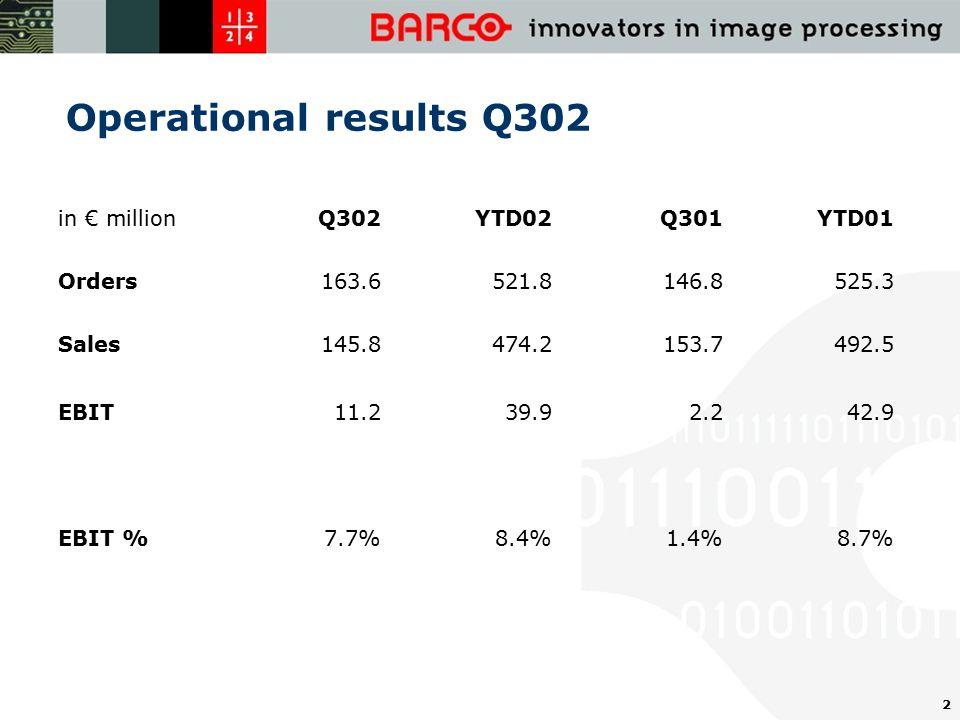 2 Operational results Q302 in € millionQ302YTD02Q301YTD01 Orders163.6521.8146.8525.3 Sales145.8474.2153.7492.5 EBIT11.239.92.242.9 EBIT %7.7%8.4%1.4%8.7%