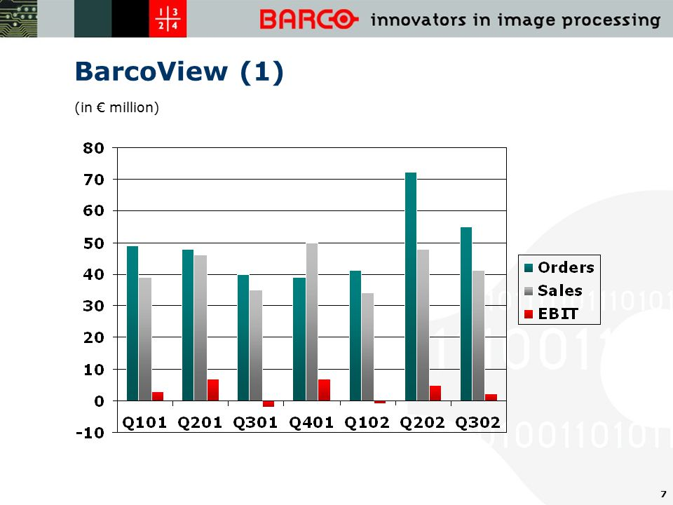 7 BarcoView (1) (in € million)