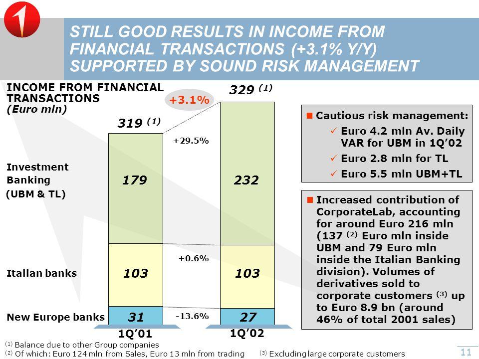 11 Cautious risk management: Euro 4.2 mln Av.