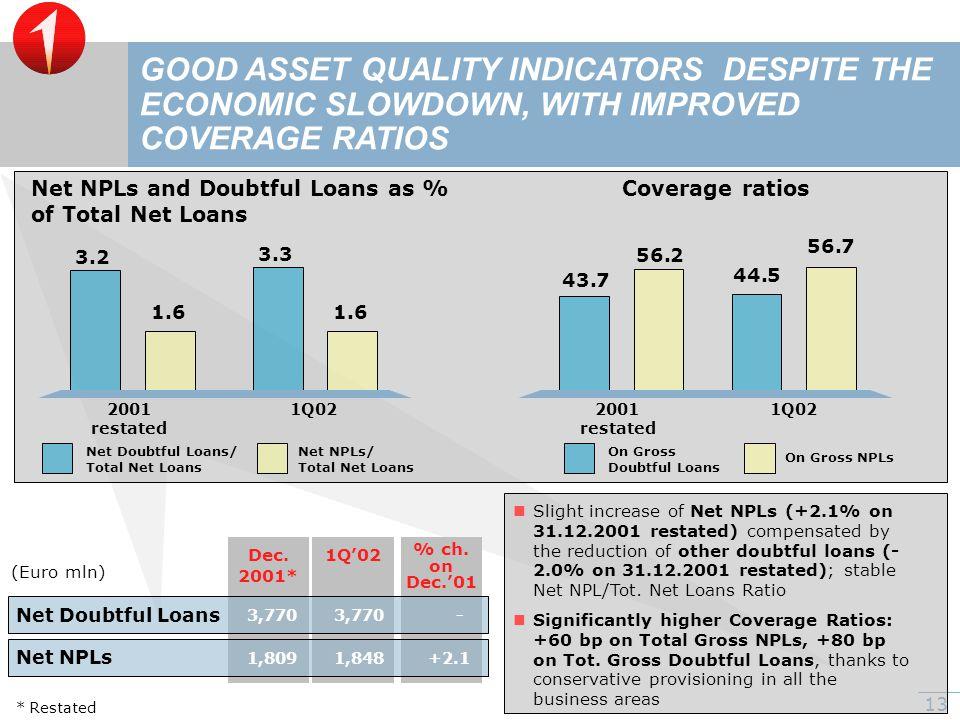 13 Net Doubtful Loans GOOD ASSET QUALITY INDICATORS DESPITE THE ECONOMIC SLOWDOWN, WITH IMPROVED COVERAGE RATIOS Net NPLs and Doubtful Loans as % of Total Net Loans 3.2 2001 1Q02 3.3 1.6 restated 56.2 2001 1Q02 restated 56.7 43.7 44.5 Coverage ratios Net Doubtful Loans/ Total Net Loans Net NPLs/ Total Net Loans On Gross Doubtful Loans On Gross NPLs Net NPLs 3,770- +2.11,809 Dec.