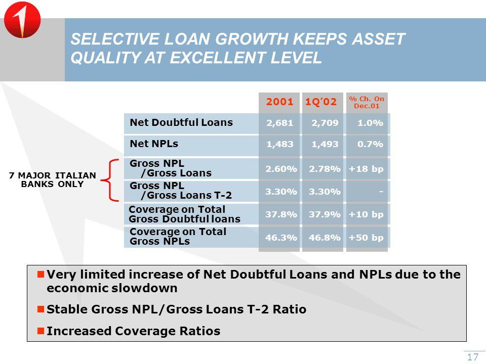 17 2,681 2.60% 3.30% 2001 37.8% 1,483 46.3% 2,709 2.78% 3.30% 1Q'02 37.9% 1,493 46.8% SELECTIVE LOAN GROWTH KEEPS ASSET QUALITY AT EXCELLENT LEVEL Gross NPL /Gross Loans Gross NPL /Gross Loans T-2 Coverage on Total Gross Doubtful loans Stable Gross NPL/Gross Loans T-2 Ratio Increased Coverage Ratios Net Doubtful Loans Net NPLs 1.0% +18 bp - +10 bp 0.7% +50 bp % Ch.
