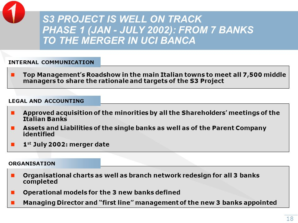 18 S3 PROJECT IS WELL ON TRACK PHASE 1 (JAN - JULY 2002): FROM 7 BANKS TO THE MERGER IN UCI BANCA Approved acquisition of the minorities by all the Shareholders' meetings of the Italian Banks Managing Director and first line management of the new 3 banks appointed Assets and Liabilities of the single banks as well as of the Parent Company identified 1 st July 2002: merger date Organisational charts as well as branch network redesign for all 3 banks completed Operational models for the 3 new banks defined INTERNAL COMMUNICATION Top Management's Roadshow in the main Italian towns to meet all 7,500 middle managers to share the rationale and targets of the S3 Project LEGAL AND ACCOUNTING ORGANISATION
