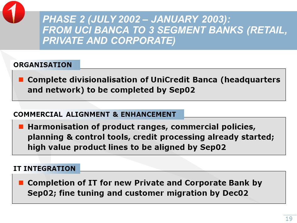 19 PHASE 2 (JULY 2002 – JANUARY 2003): FROM UCI BANCA TO 3 SEGMENT BANKS (RETAIL, PRIVATE AND CORPORATE) IT INTEGRATION Completion of IT for new Private and Corporate Bank by Sep02; fine tuning and customer migration by Dec02 COMMERCIAL ALIGNMENT & ENHANCEMENT Harmonisation of product ranges, commercial policies, planning & control tools, credit processing already started; high value product lines to be aligned by Sep02 ORGANISATION Complete divisionalisation of UniCredit Banca (headquarters and network) to be completed by Sep02