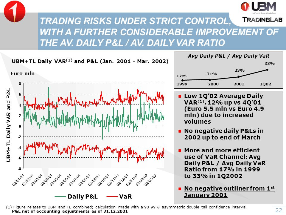 22 TRADING RISKS UNDER STRICT CONTROL, WITH A FURTHER CONSIDERABLE IMPROVEMENT OF THE AV.